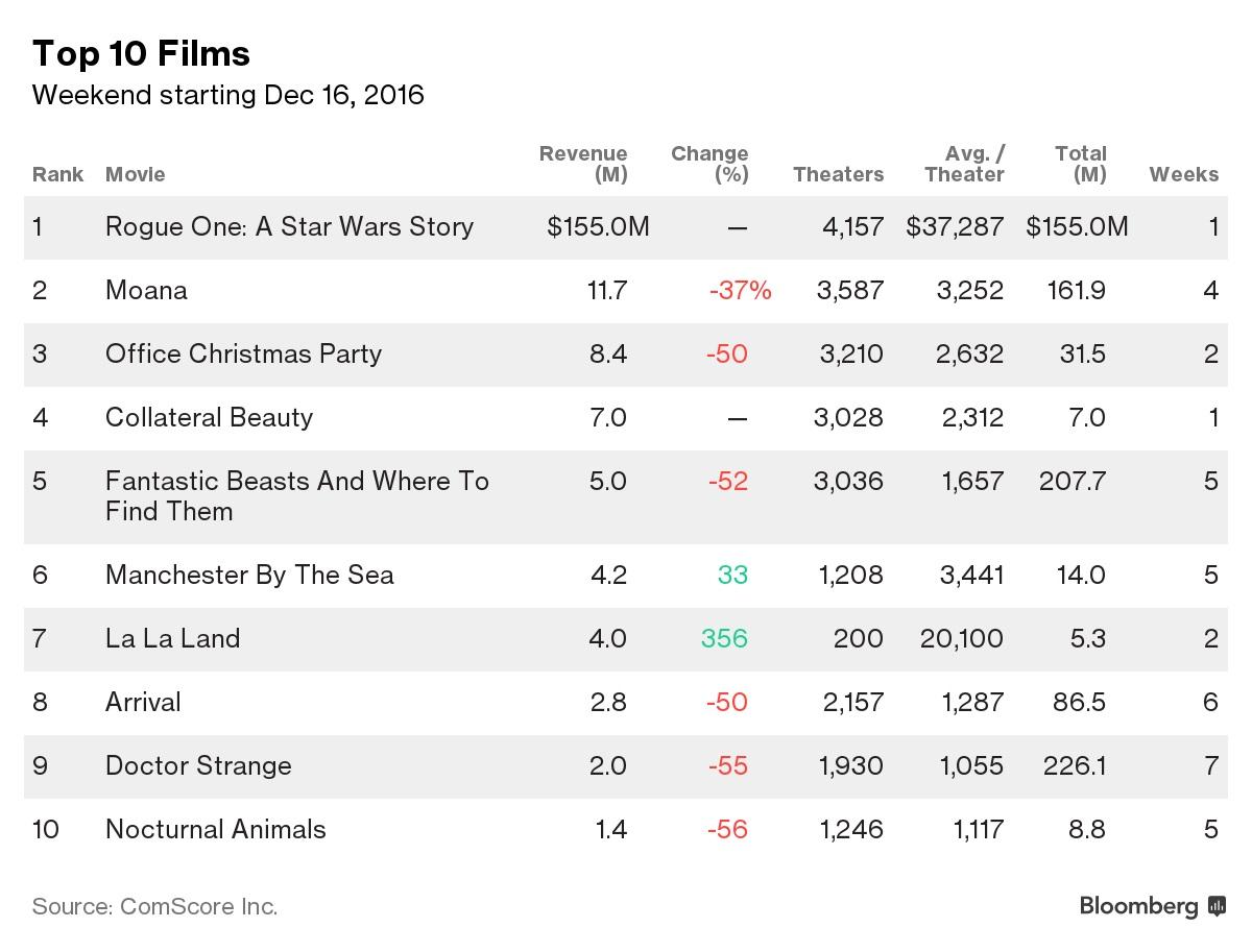 2008年日本週末興行成績1位の映画の一覧 - List of 2008 box office ...