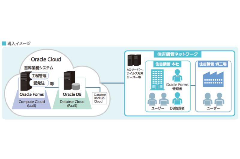 TISと日本オラクル、住吉鋼管の基幹システム クラウド移行