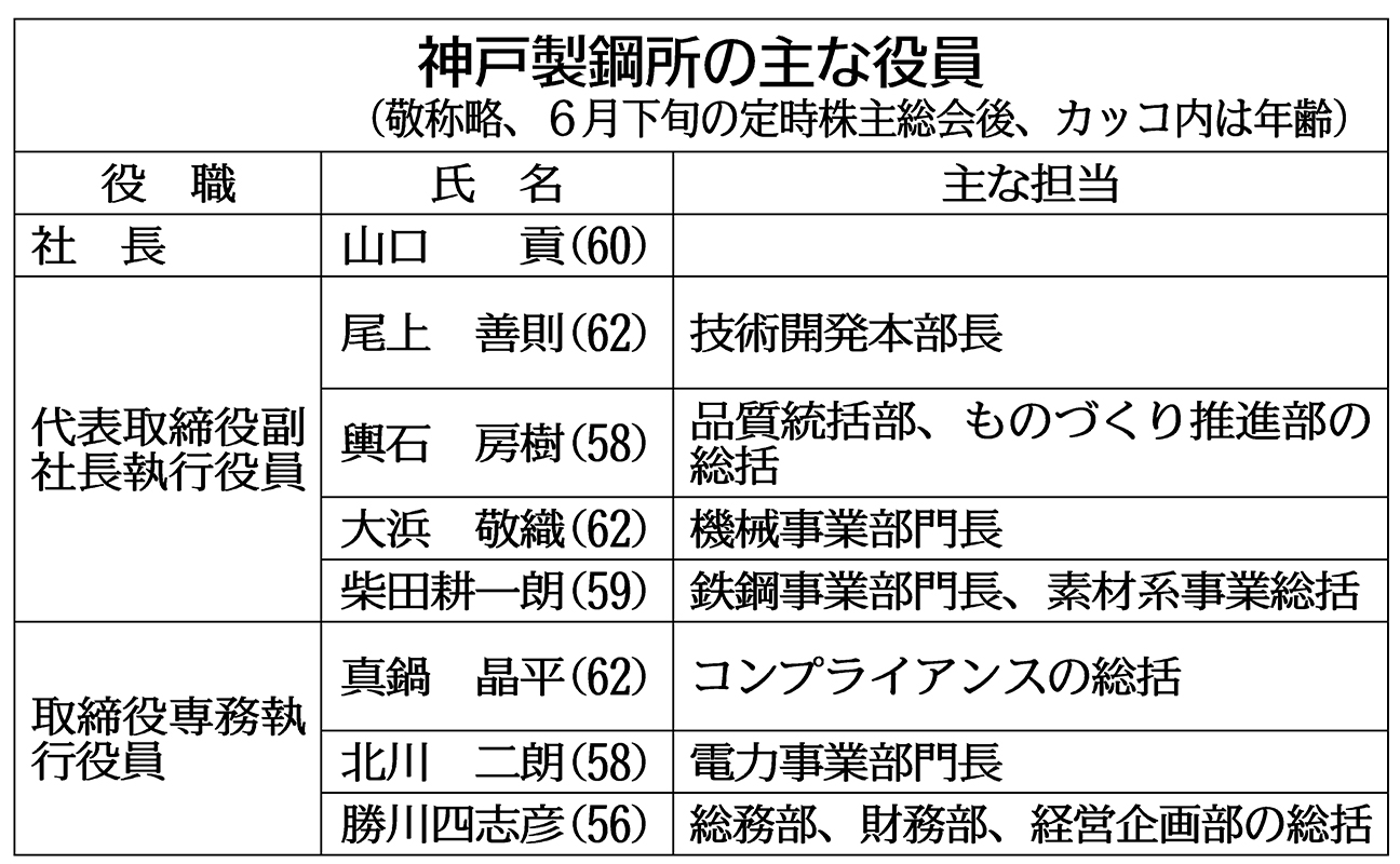 製鋼 株価 神戸