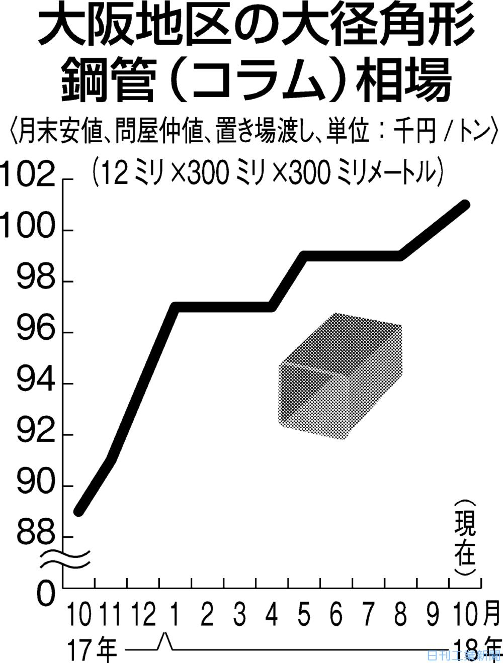 大阪のコラム、強含みで推移 在庫に品薄感、価格是正進む