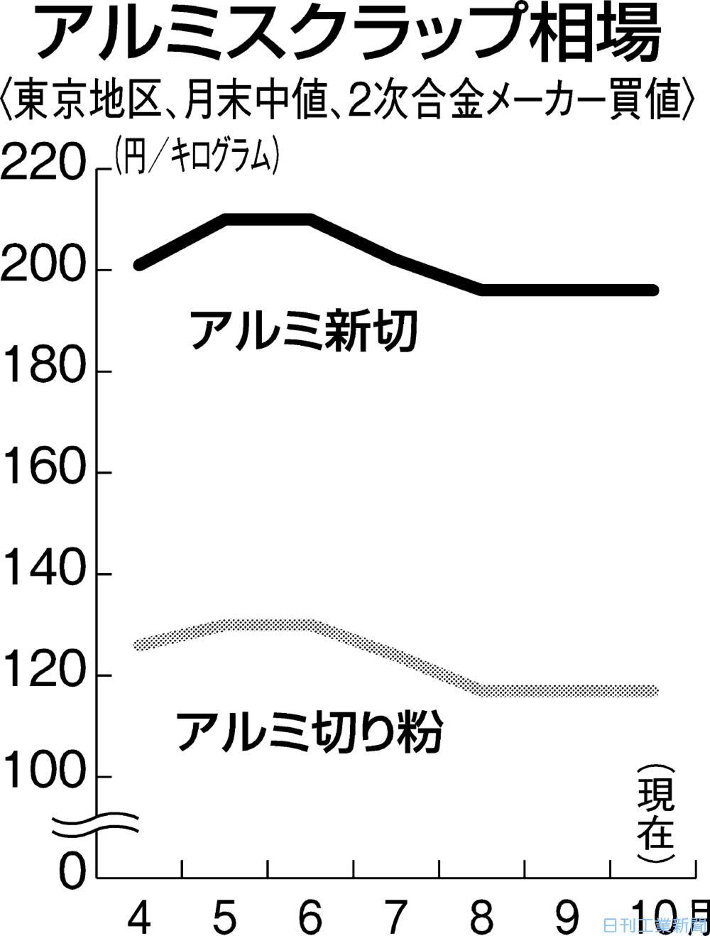 東京のアルミスクラップ、横ばい 在庫潤沢、原料需要低迷が重し