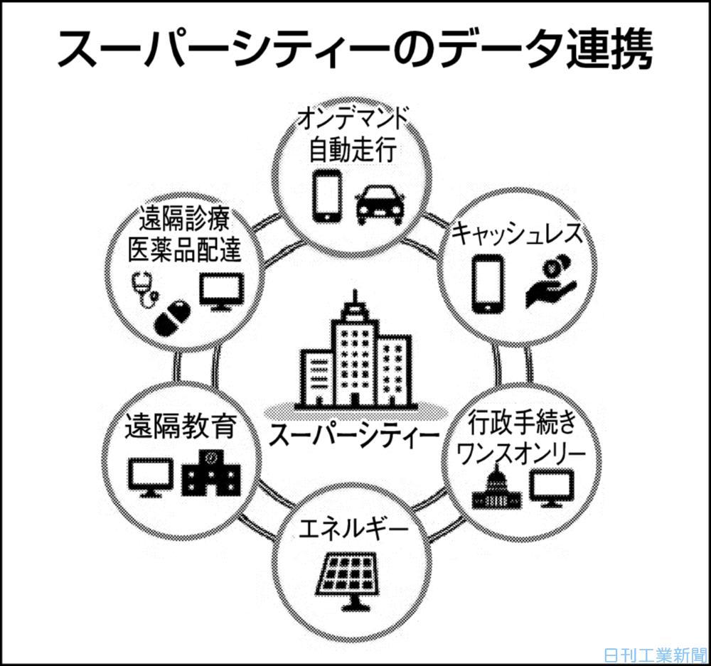 雲(クラウド)の上の頭脳戦(41)浮上するスーパーシティ構想(下)