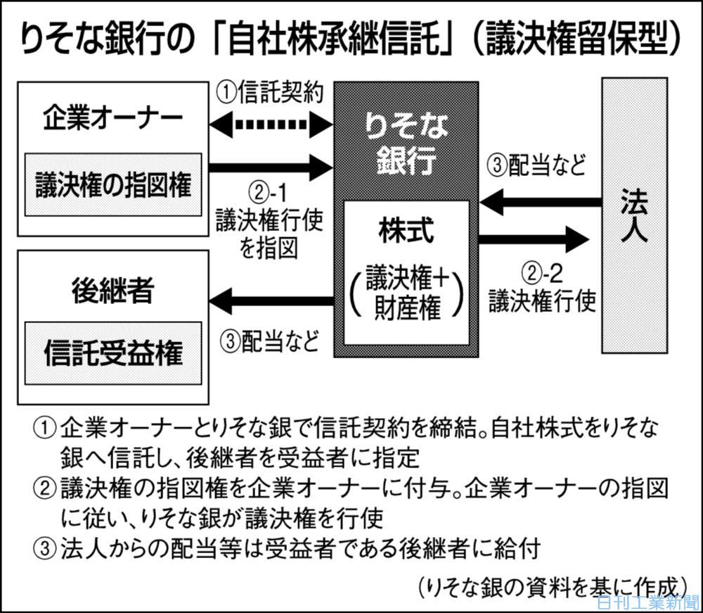 事業承継支援 金融機関の挑戦(下)財産権承継で信託活用