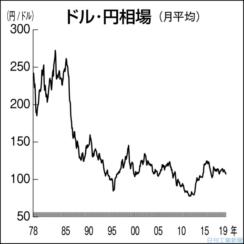 リアルタイム 金 相場 チャート