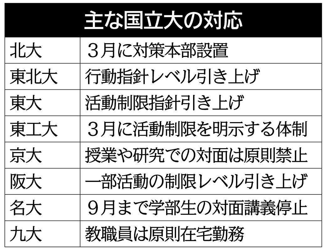 京 大 アカデミック カレンダー