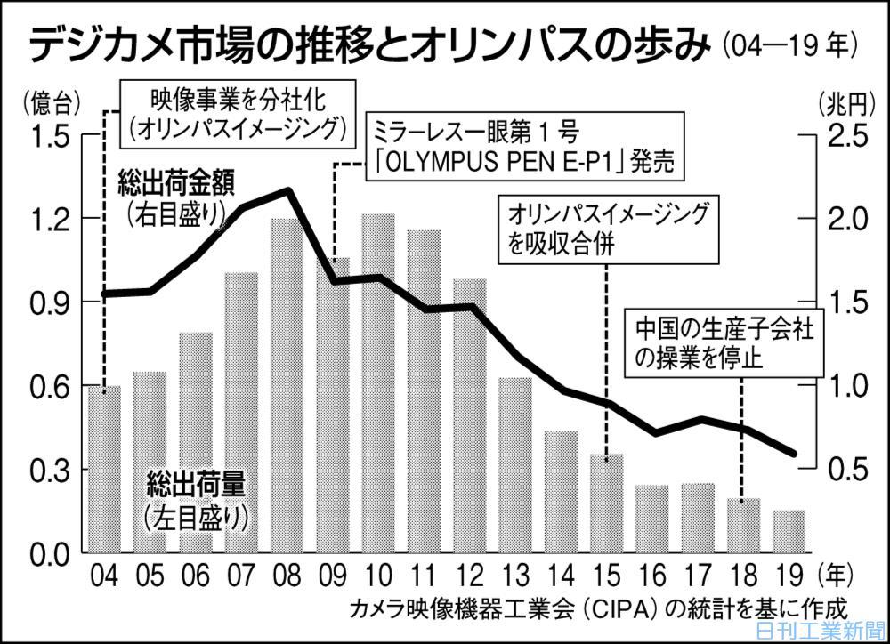 オリンパス カメラ撤退・医療機器集中(上)新たな成長軌道模索 | 日刊 ...