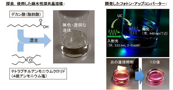 低エネ未利用光、「深共晶溶媒」で有用波長に変換 東工大が技術開発